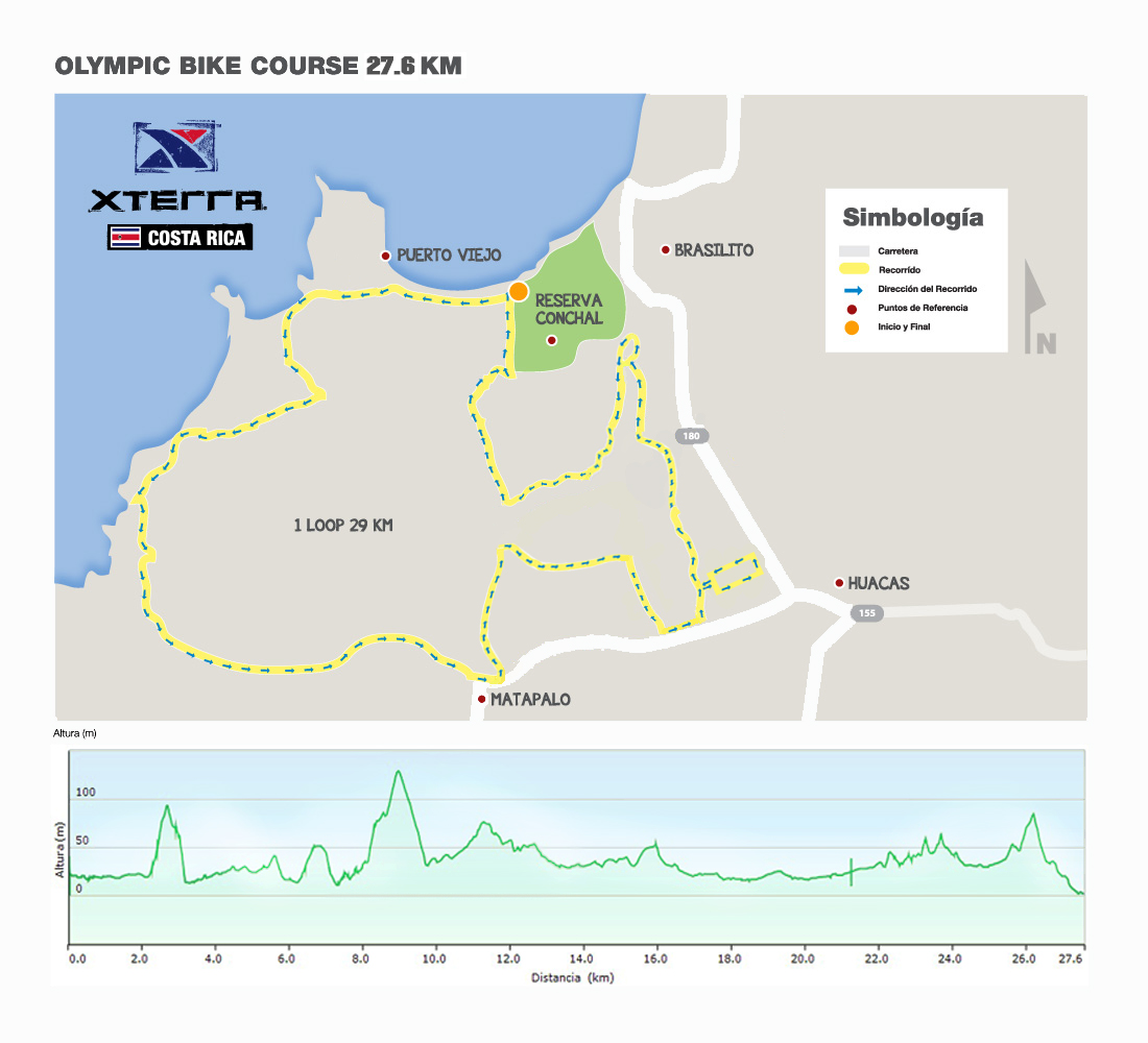Olympic Bike Course